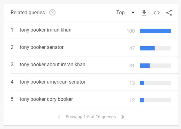 Imran Khan, Tony Booker, Corey Booker,